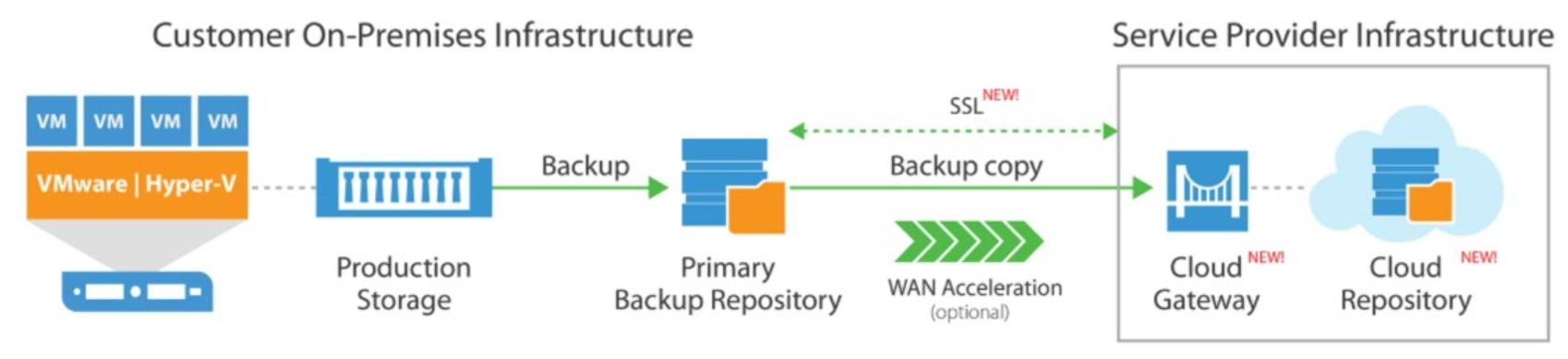 Implementing the 3-2-1 backup rule with Veeam & Azure